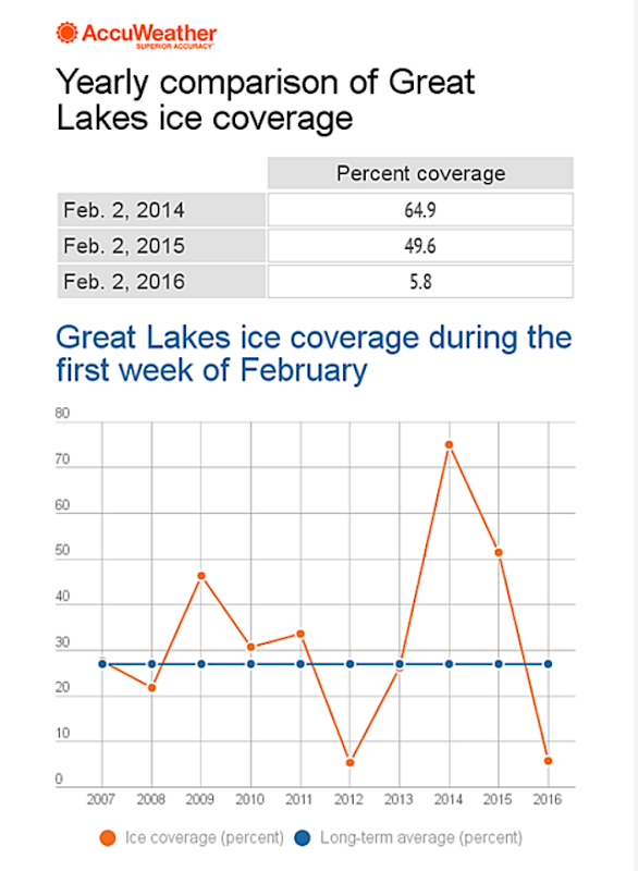Great Lakes ice coverage during the first week of February, 2007-2016. Graphic: AccuWeather