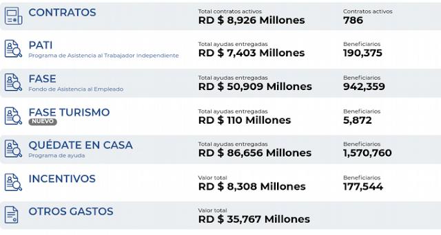 Gastos del Gobierno por la Covid-19 ascienden a RD$189,153 millones