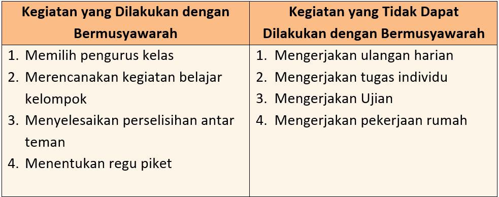 Kunci Jawaban Halaman 94, 95, 97, 98 Tema 7 Kelas 6