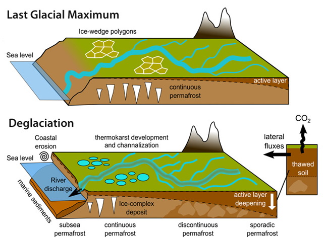 When frozen land thaws, the loosening of the soil creates landscapes that can be easily eroded. 'This study suggests that similar processes occurred during past warming events with important implications for the land-to-ocean permafrost carbon fluxes', says lead author Tommaso Tesi. Graphic: Tesi, et al. 2016 / Nature Communications