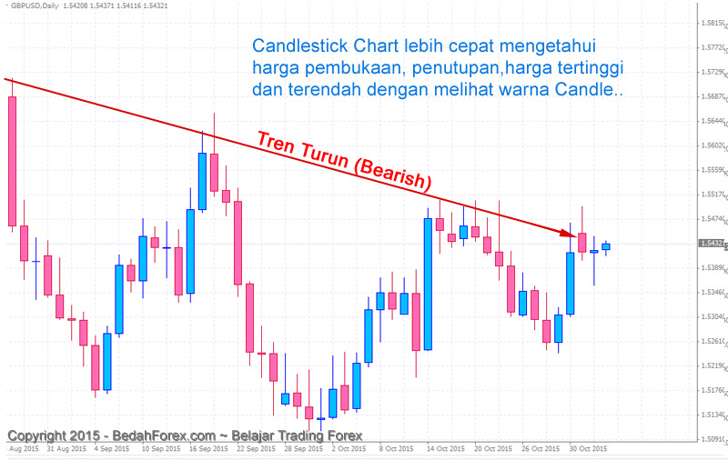 cara trading forex jenis chart candlestick