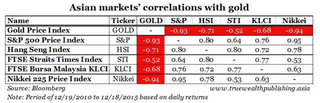 Gold Correlation with Asian Markets