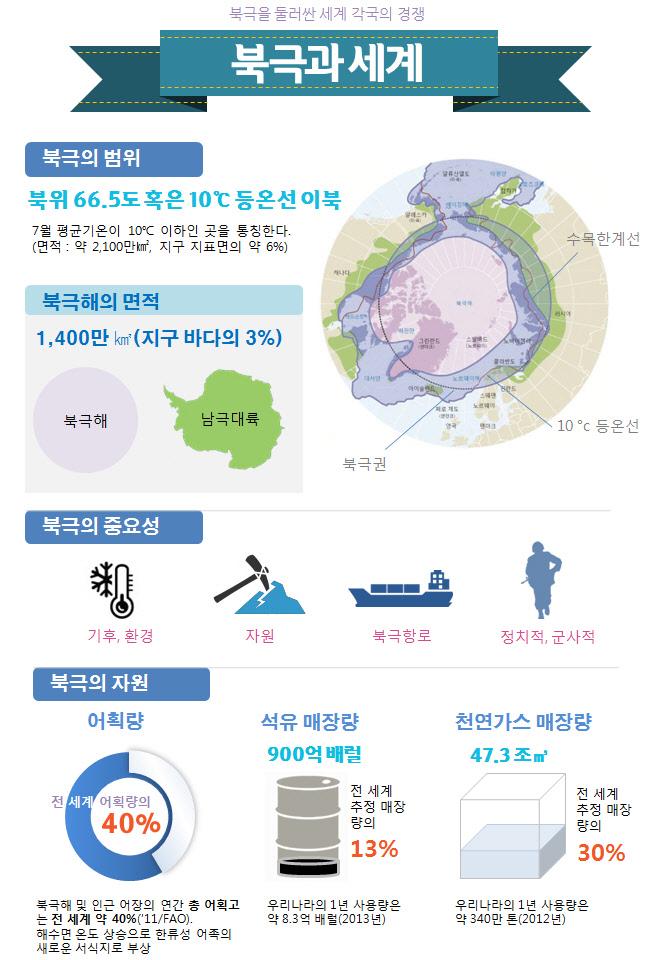 북극과 세계 인포그래픽1