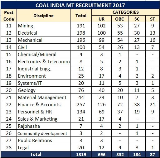 coal-india-logo,coal india mt recruitment 2017,coal india management trainees recruitment,coal india management trainee jobs