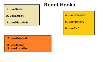 What are React hooks? Example Tutorial