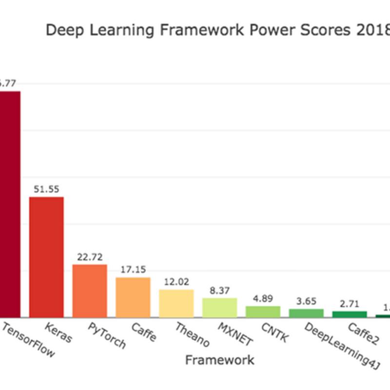Los mejores frameworks de aprendizaje profundo