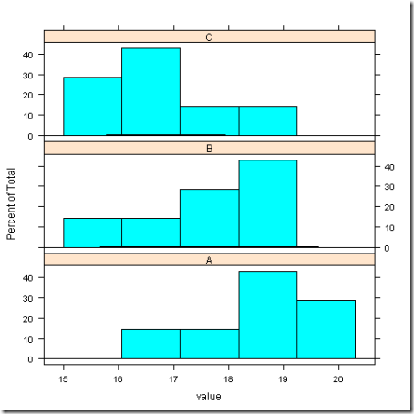 ANOVA example - data_0128-1957_histogram