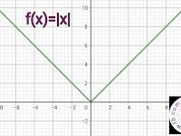f(x)=lxl এর গ্রাফঃ মোড  x এর গ্রাফ