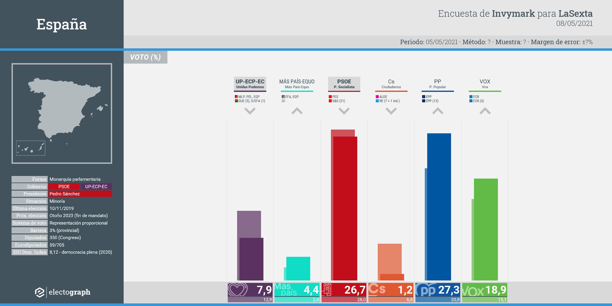 Gráfico de la encuesta para elecciones generales en España realizada por Invymark para LaSexta, 8 de mayo de 2021