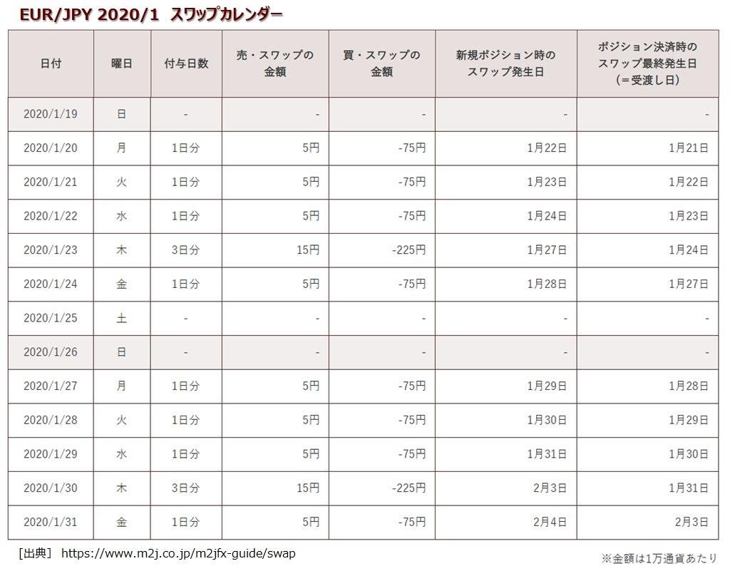 マネースクエアのトラリピEUR/JPYの1月度スワップポイント表