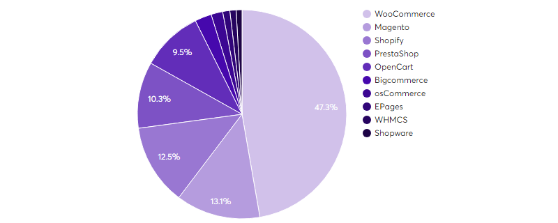 WordPress WooCommerce stat