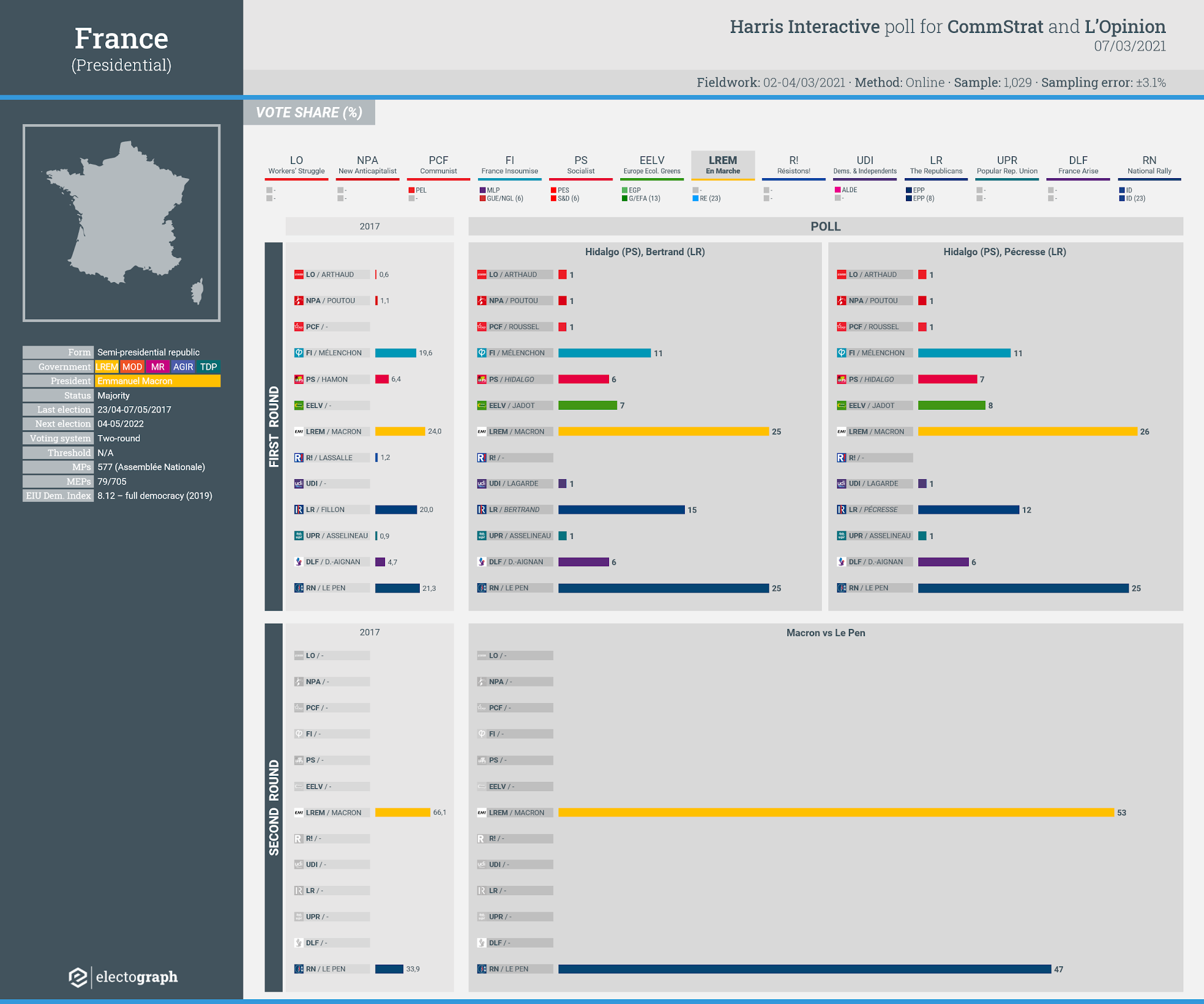 FRANCE: Harris Interactive poll chart, 7 March 2021