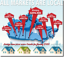 Local home price