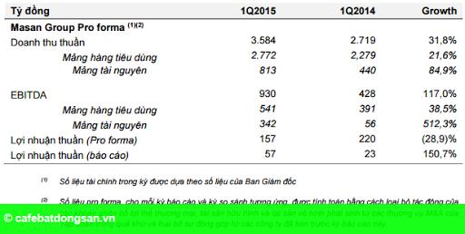 Hình 2: Masan Group lãi thuần 57 tỷ, chuẩn bị niêm yết Masan Resources