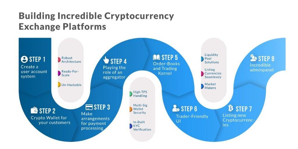 incredible-cryptocurrency-exchange-platform
