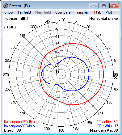 7.1 MHz Magnetic Loop Antenna at 16m (0.4 λ) -                     Azimuth radiation pattern at 30° elevation