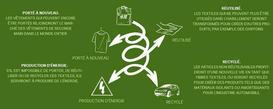 H&M Programme de Recyclage