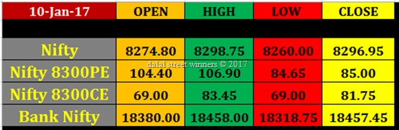 Today's stock Market closing rates 10 jan 2017