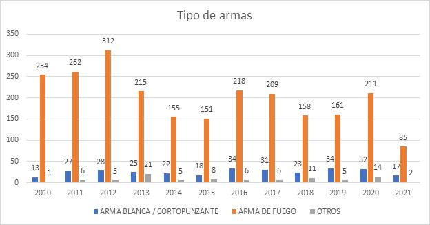 Figura No. 2. Tipo de armas más común en delito de homicidio en Cúcuta.