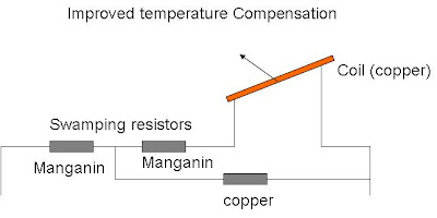 advanced temperature compensation for pmmc
