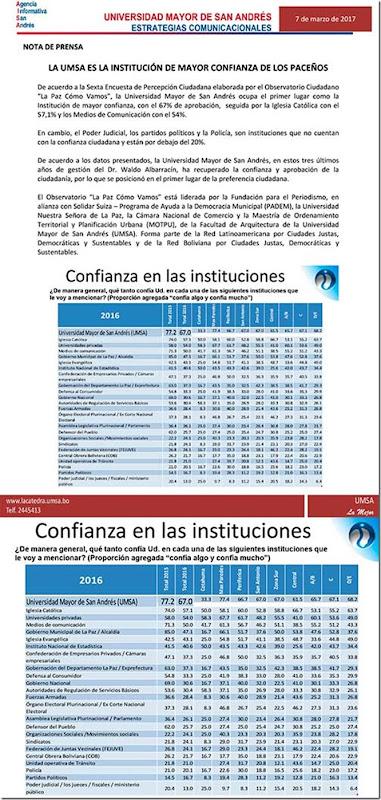 La UMSA es la institución de mayor confianza de los paceños