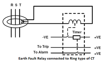 earth-fault-relay-connected-to-ring-type-CT
