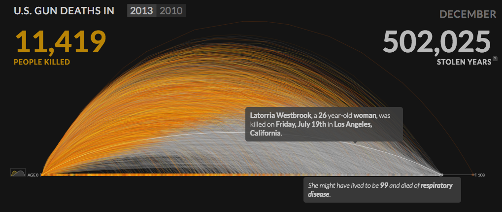 "<p>An animated visualization of the ""stolen years"" of people killed by guns in the United States in 2013.</p><p>Credit: Periscopic</p><p>Source: https://guns.periscopic.com/?year=2013</p>"