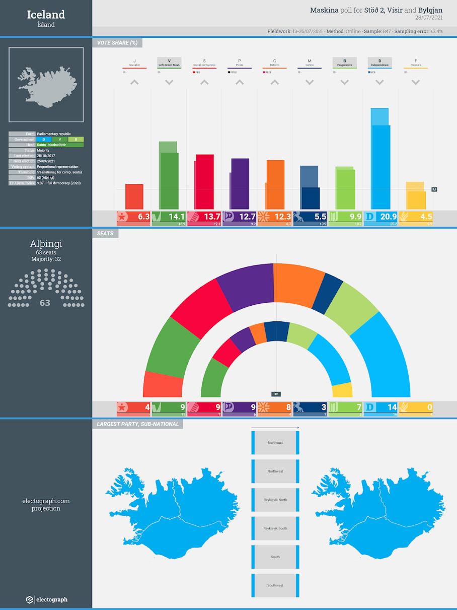 ICELAND: Maskína poll chart for Stöð 2, Vísir and Bylgjan, 28 July 2021