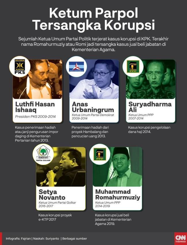 5 Ketua dan Presiden Partai yang dihukum karena Korupsi