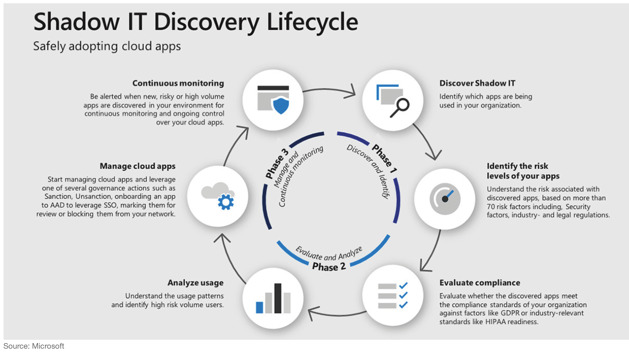Shadow IT Discovery Lifecycle. Source: Microsoft