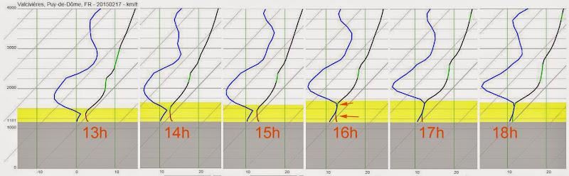 Tuto : Comment prévoir l'arrivée de brouillard en snowkite à partir de la lecture des emagrammes. Valcivieres_brouillard