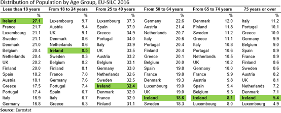EU15 SILC Distribution of Population by Age Group 2016 Table