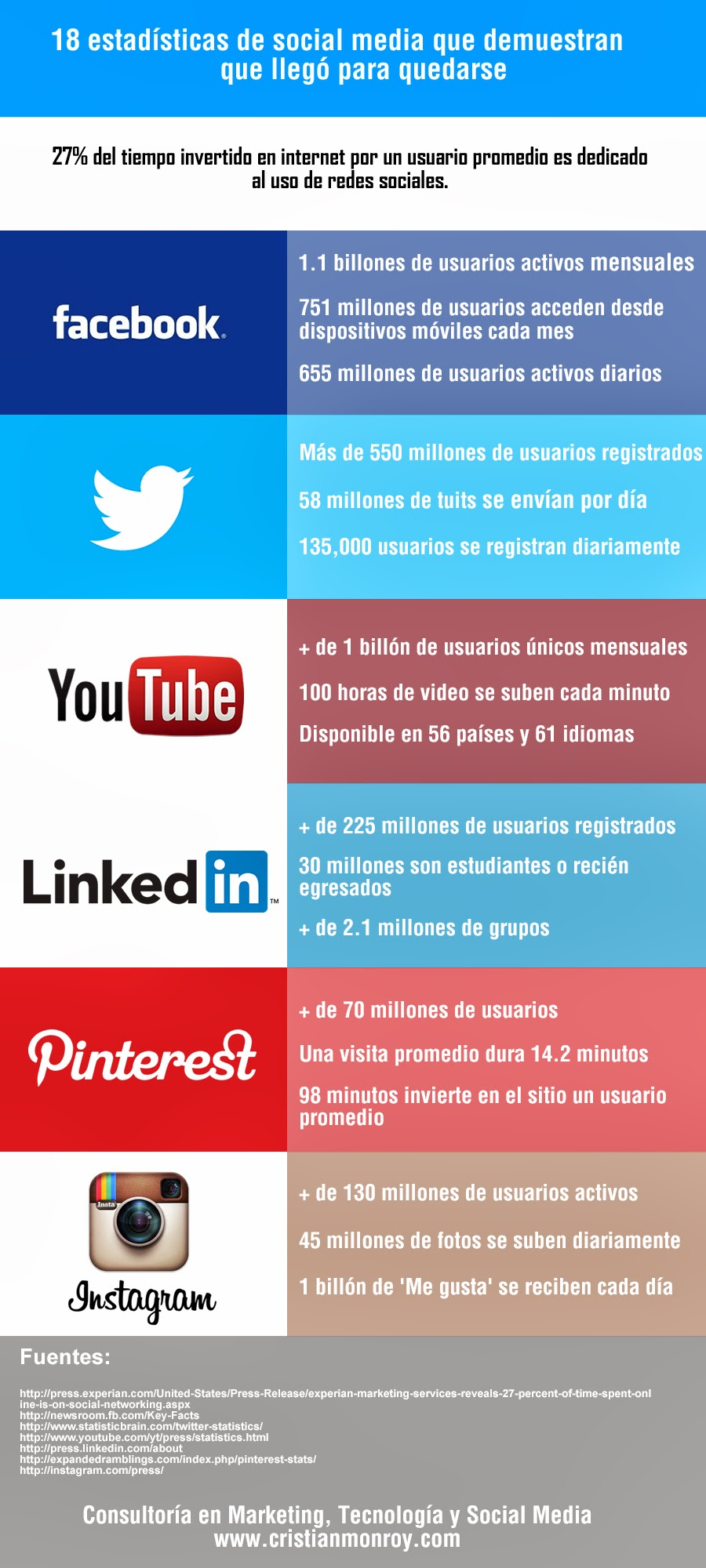 18 estadísticas de social media