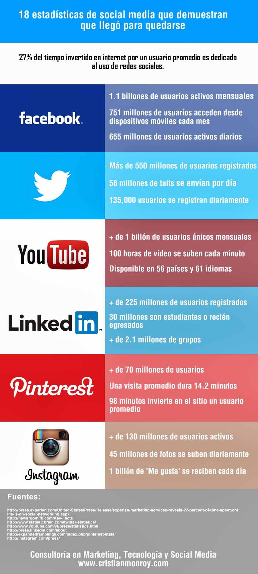 18 estadísticas de social media