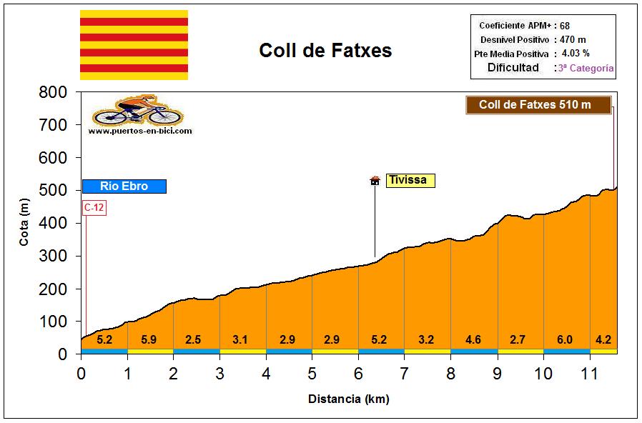 Altimetría Perfil Coll de Fatxes