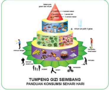 PRINSIP GIZI SEIMBANG (Bag. 1)
