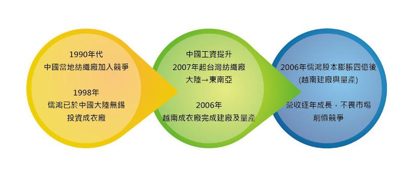 圖十 儒鴻工廠之建設與紡織產業之趨勢