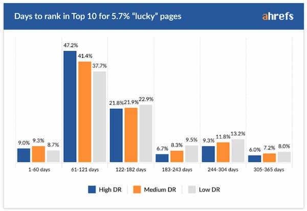 Biểu đồ cho biết mất bao lâu để 5,7% may mắn xếp hạng trên trang đầu tiên trong vòng một năm