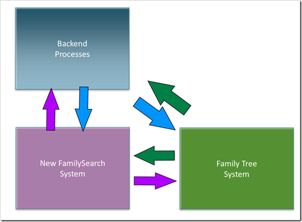 Once Family Tree bypasses NFS, it can be retired.