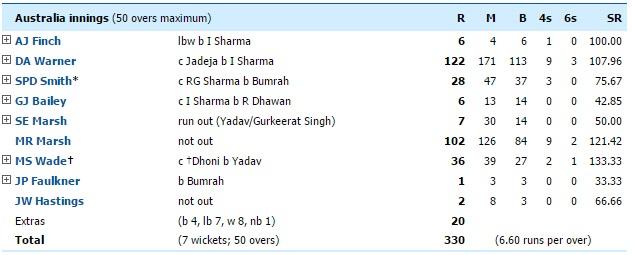 India vs Australia 5th ODI australia inning score board highlights