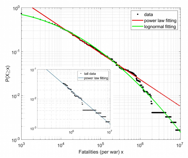 The probability P(X≥x) of war fatalities (per war); the black point marker represents the empirical distribution, the green line is the best fit obtained by means of lognormal function and the red line is a best fit of power law cutting the tails of distribution. In the subfigure we show the power law fit of a tail distribution. Graphic: Martelloni, et al., 2019 / Arxiv