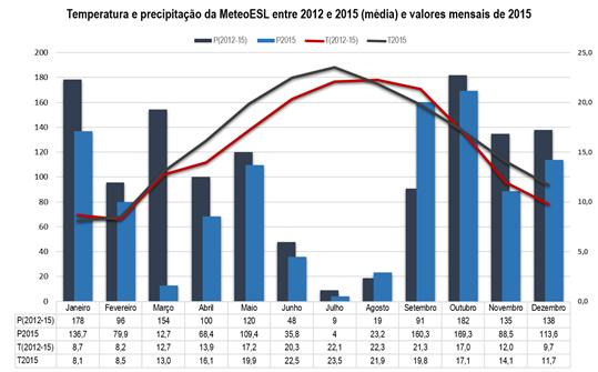 Médias de precipitação e temperatura da estação meteorológica ESL  entre 2012 e 2015 e valores médios de 2015