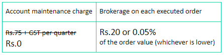 Groww app removes annual maintenance charges - AMC charges every quarter?