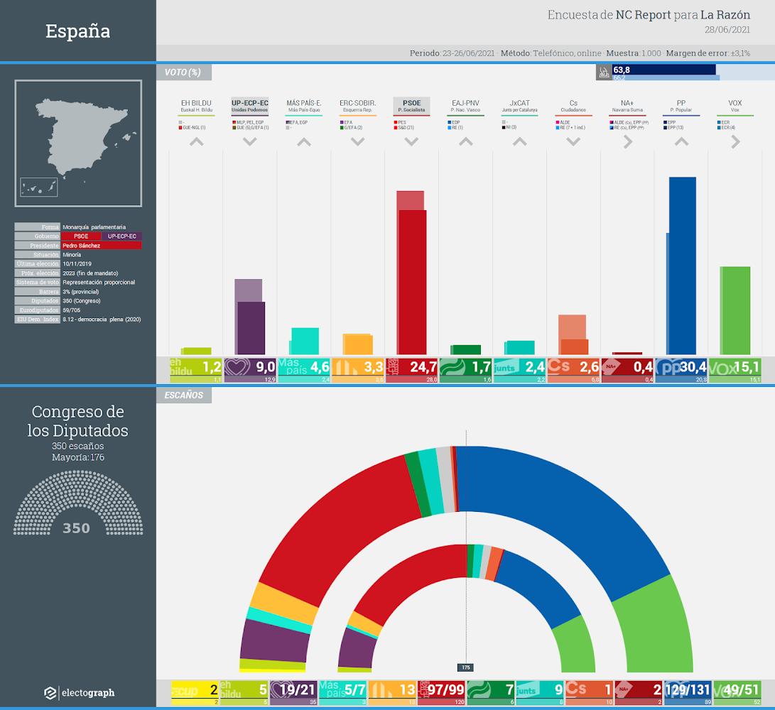 Gráfico de la encuesta para elecciones generales en España realizada por NC Report para La Razón, 28 de junio de 2021