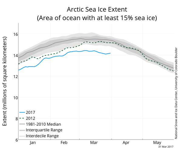 Arctic sea ice extent, 31 March 2017. Arctic sea ice reached its annual maximum extent on 7 March 2017, lowest maximum in the 38-year satellite record. Graphic: NSIDC