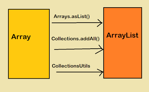 3 Ways to Convert an Array to ArrayList in Java? Example