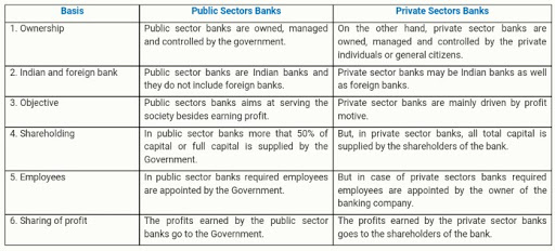 Banking sector: A private affair