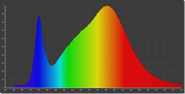 LED Osram 4000K