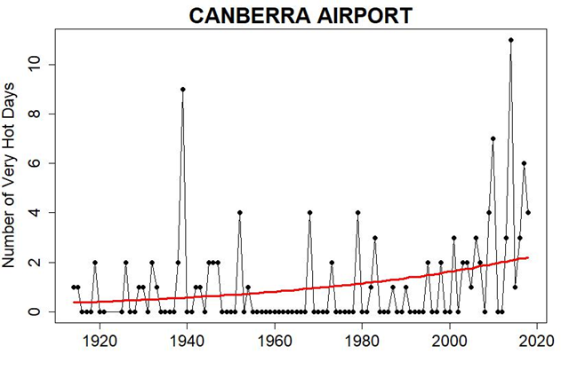 Number of very hot days in Canberra, Australia, 1914-2018. The red curve is a quasipoisson regression. Graphic: Tamino / Open Mind