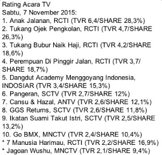 rating acara tv sabtu 7 november rating anak jalanan